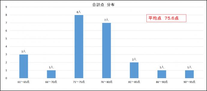 【社内アンケート調査】合計点分布