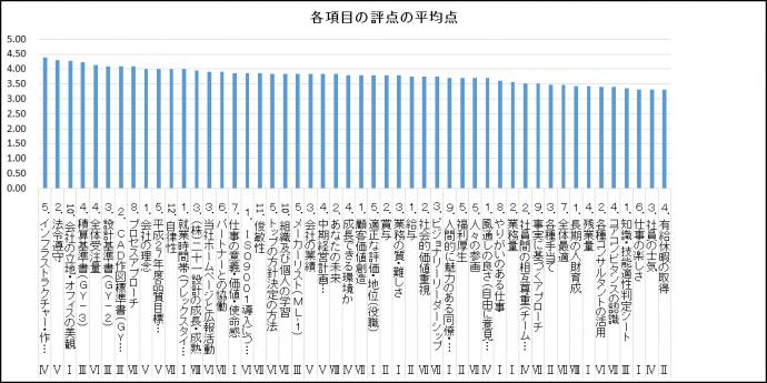 【社内アンケート調査】各項目の評定の平均点